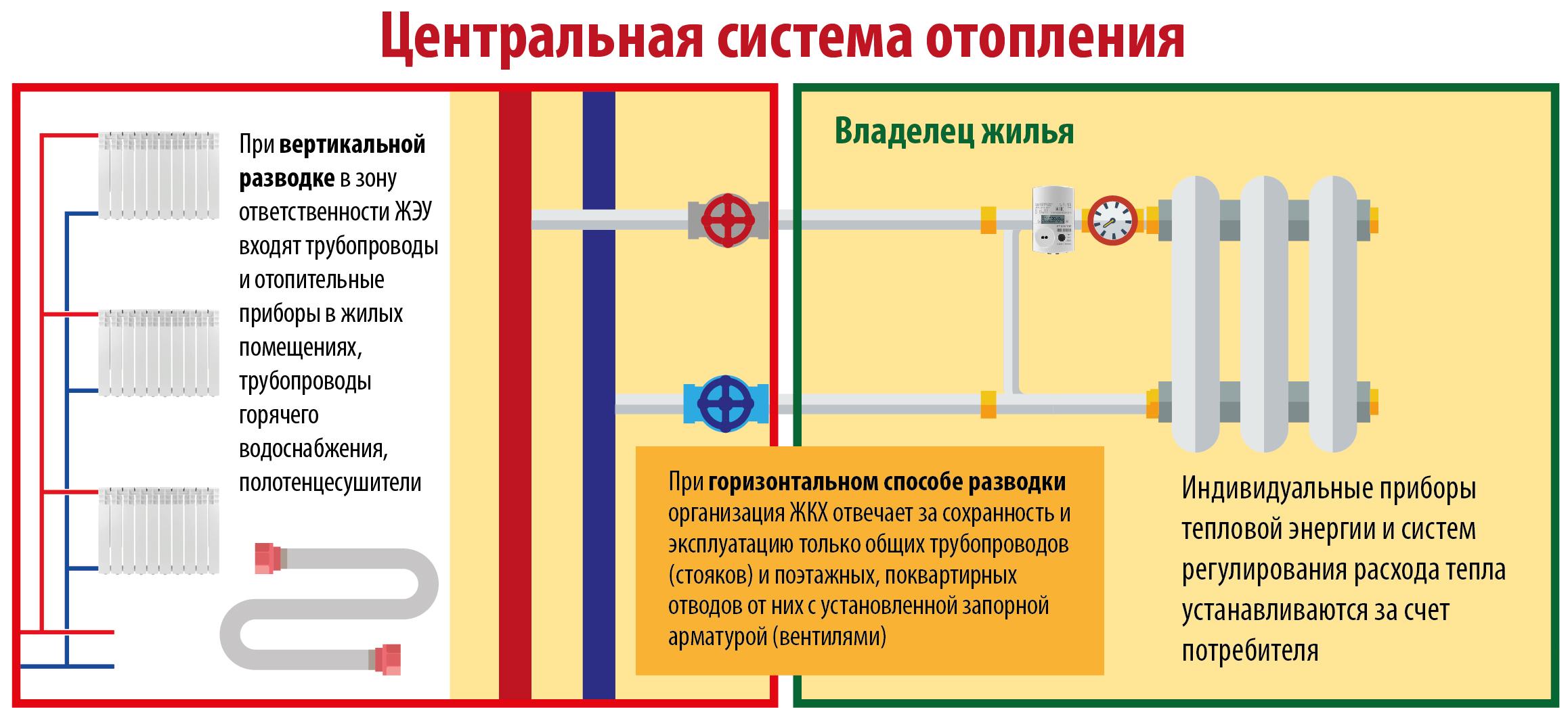 Стояк канализации - описание и установка своими руками, труба,канализационный.