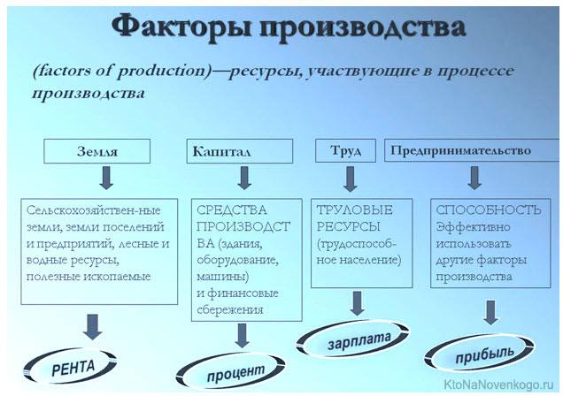 Факторы производства — википедия. что такое факторы производства