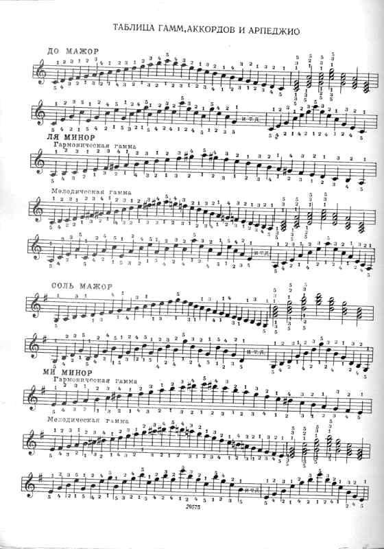 Гамма (музыка) — википедия с видео // wiki 2