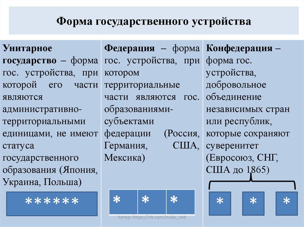 Федерация - это… признаки и страны. федеративное устройство рф