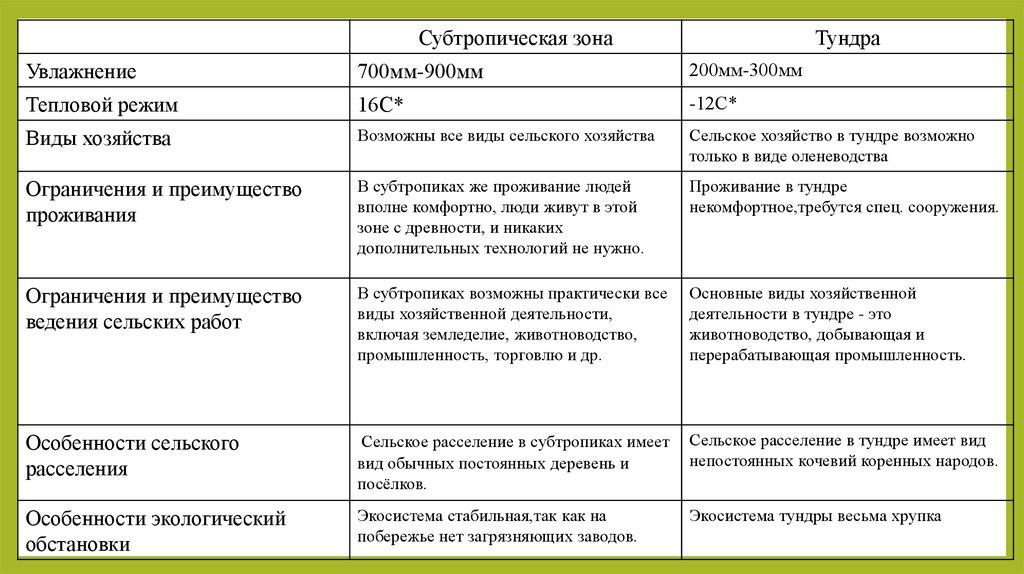 Сельское хозяйство по росстат: структура, отрасли, продукция