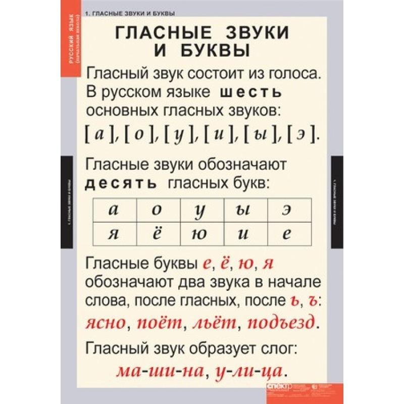 Чем отличаются звуки от букв: гласные и согласные буквы русского языка, таблица, сколько их в языке