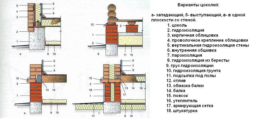 Что такое — цокольный этаж?
