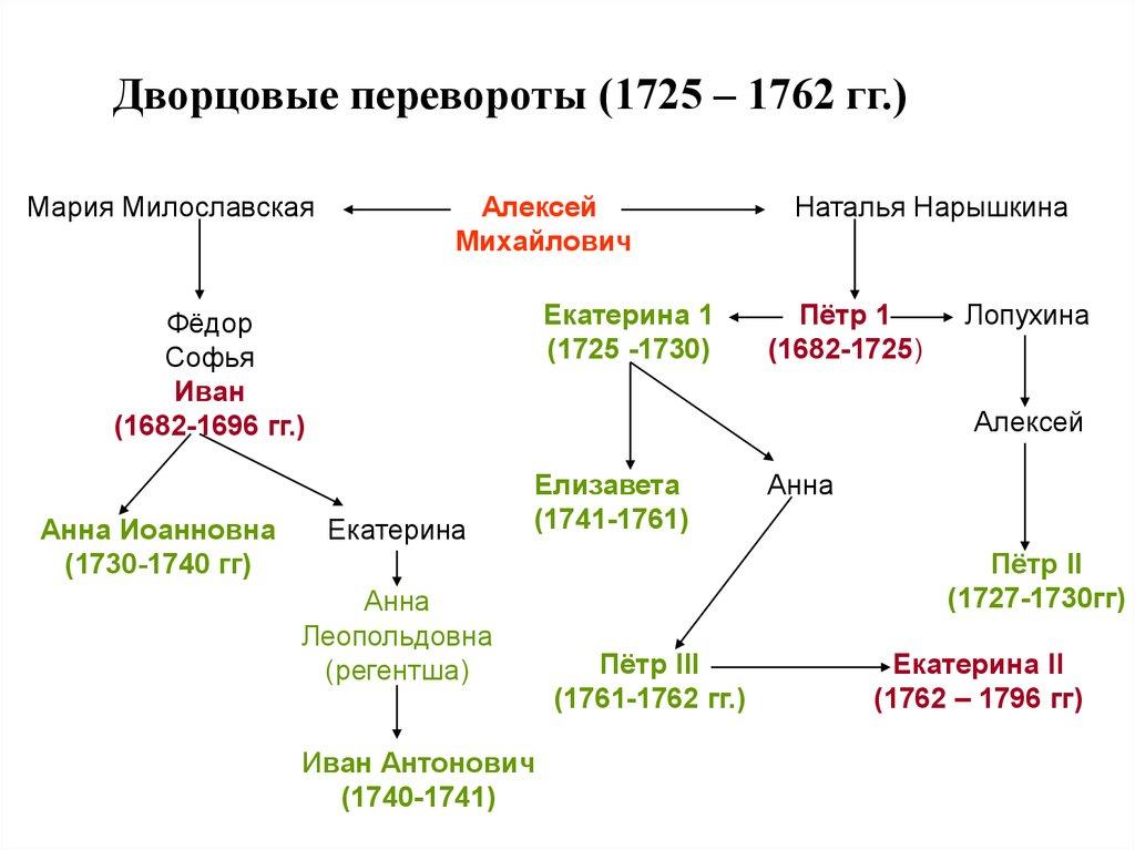 Глава 5 войны времени дворцовых переворотов (1725–1741). теория войн