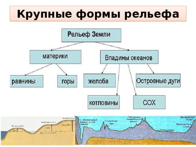 Горные рельефы: особенности, виды и формы