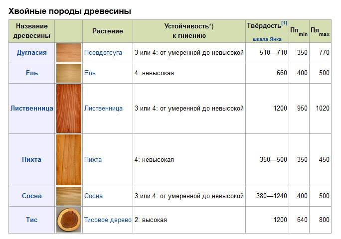 Породы древесины: таблица, виды, классификация