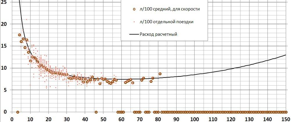 «крейсерская скорость»: оптимальные скорость и обороты двигателя для экономии топлива