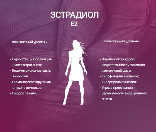 Сведения о важном гормоне прогестерон в организме человека