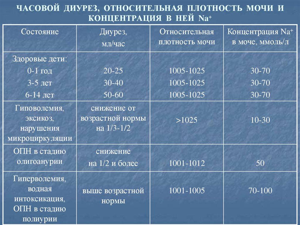 Полиурия: причины, симптомы, лечение обильного выделения мочи - kardiobit.ru