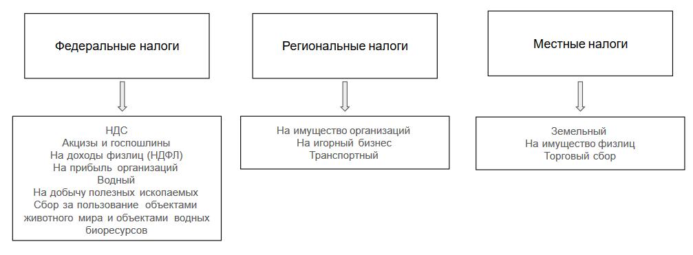Налоговая система рф