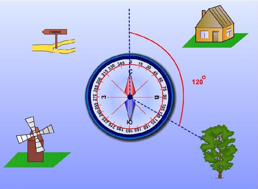 Ориентирование по азимуту на местности, движение по компасу и карте, определение азимута, способы