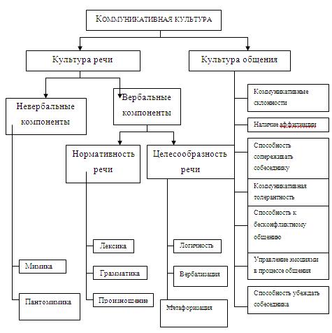 Культура общения - рассмотрение понятия и терминов
