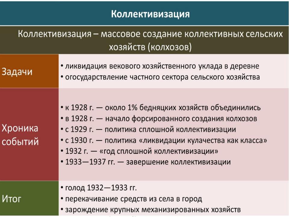 Коллективизация в ссср в 20-30 годы: причины, ход, последствия