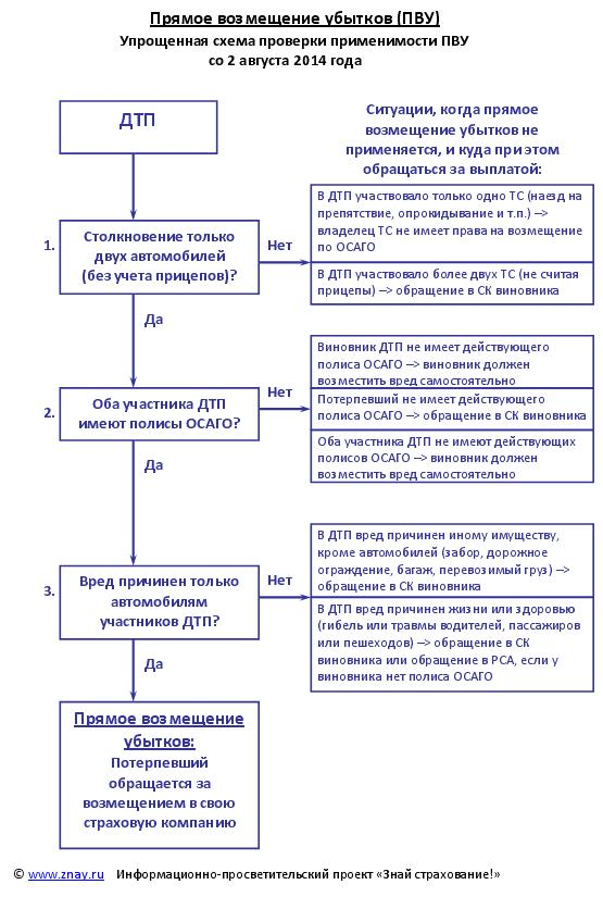 Ущерб реальный: понятие, оценка и возмещение. ст. 15 гк рф :: businessman.ru