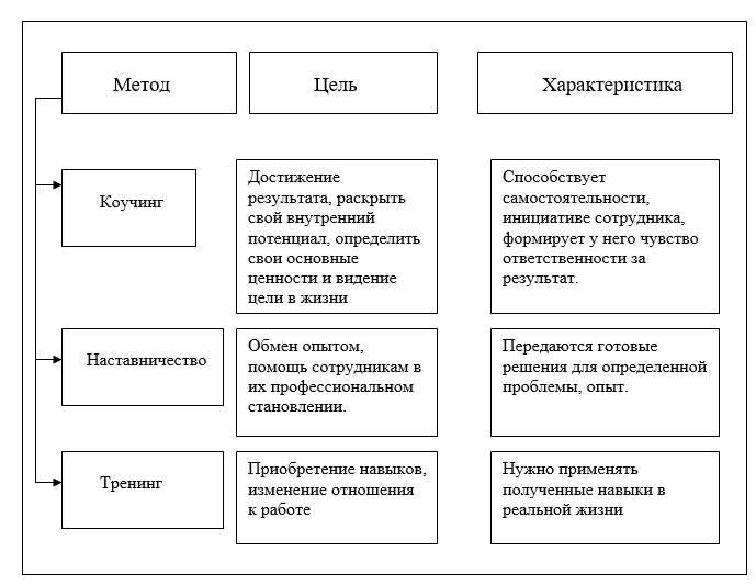 Менторство (наставничество): представлена новая система в сфере образования государства децентурион