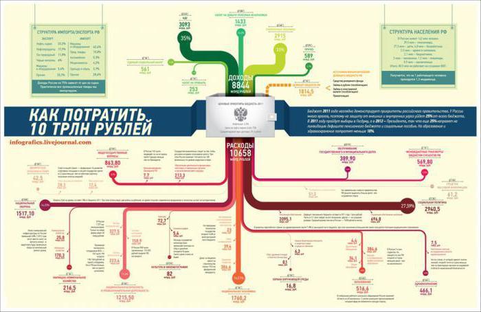 Что такое инфографика? примеры и шаблоны инфографики, советы по дизайну