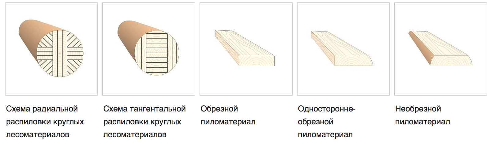 Строгание древесины виды