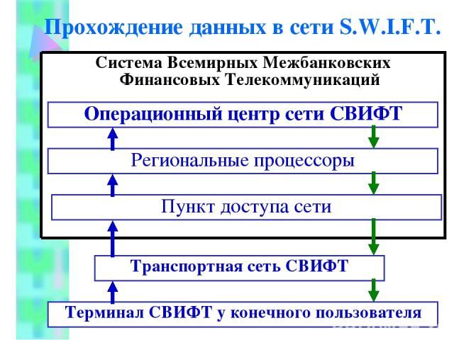 Cистема переводов свифт - swift перевод денег между банками