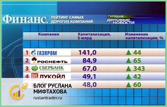 Голубые фишки (что это) - рейтинги россии, сша, европы и азии