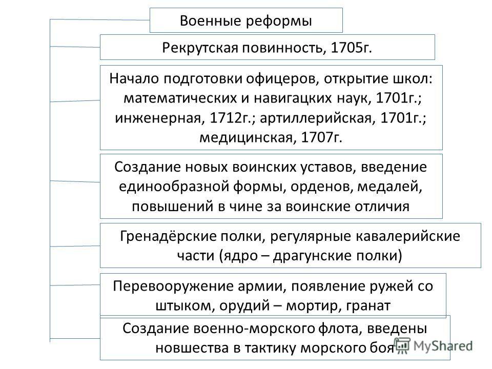 «создание регулярной армии»: какую роль в истории россии сыграло введение рекрутского набора
