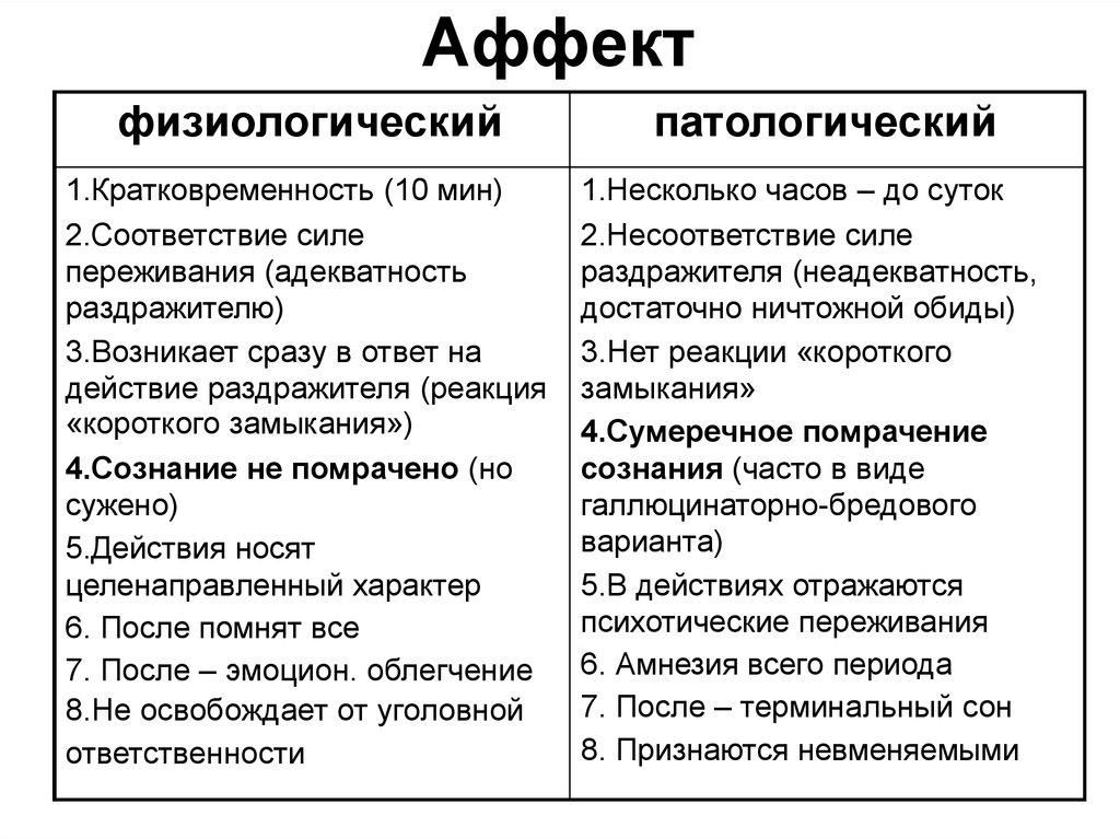 Определение и признаки состояния аффекта