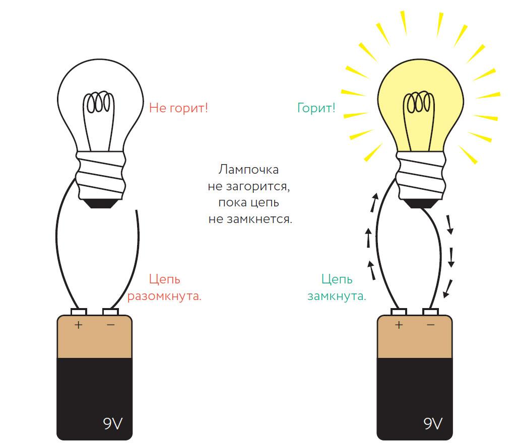 Кто изобрел электричество первым в мире и когда оно появилось, в каком году