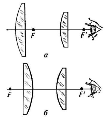 Типы окуляров для телескопа
