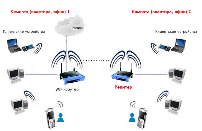 Лучшие wi-fi адаптеры для компьютеров: что это такое, как выбирать