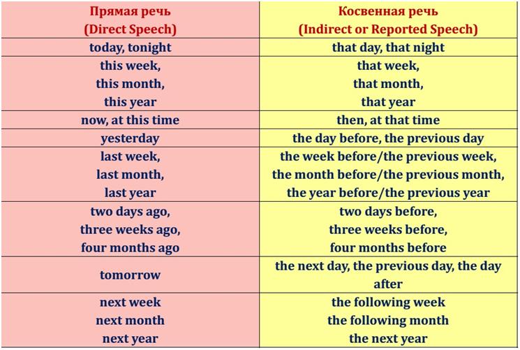 Непрямая речь. reported speech (indirect speech)