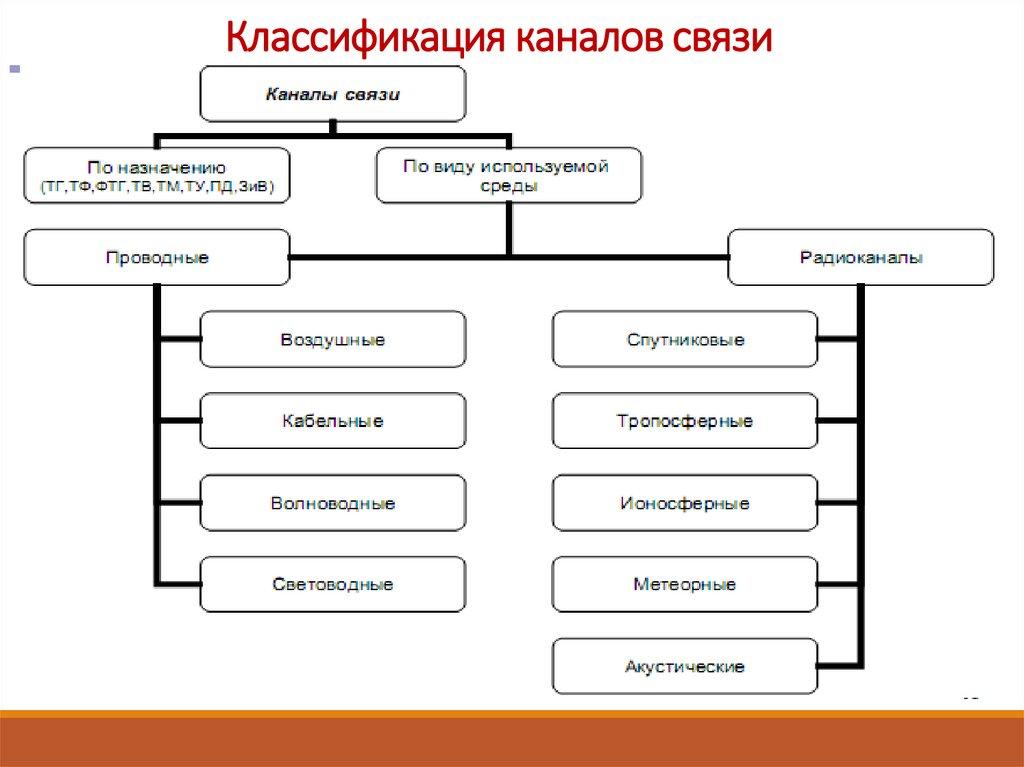 Каналы связи: основные характеристики, классификация и принципы действия
