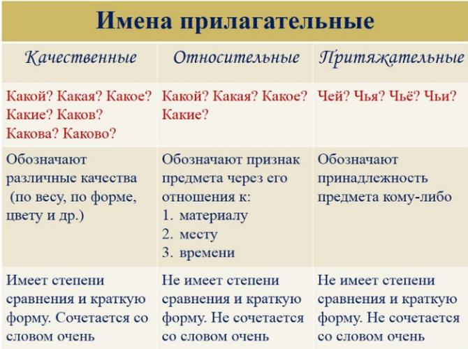 Что такое имя прилагательное в русском языке?