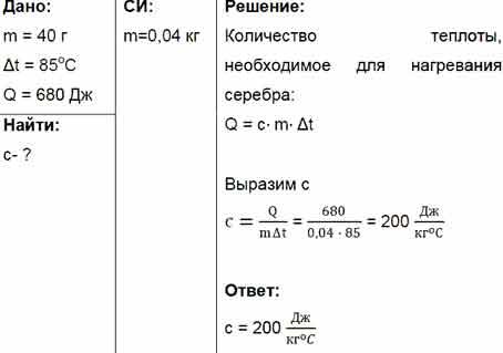 Таблицы удельной теплоемкости веществ (газов, жидкостей и др.)