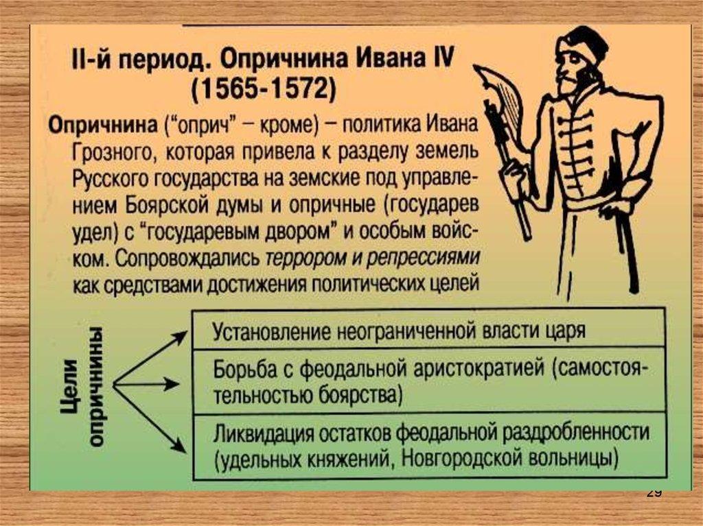 Опричнина: что это (определение) в истории, начало проведения политики и причины возникновения