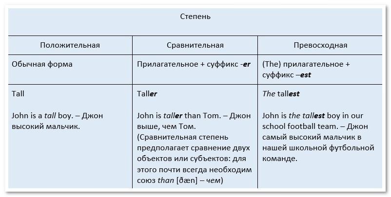 Степени сравнения прилагательных и их структура в английском языке