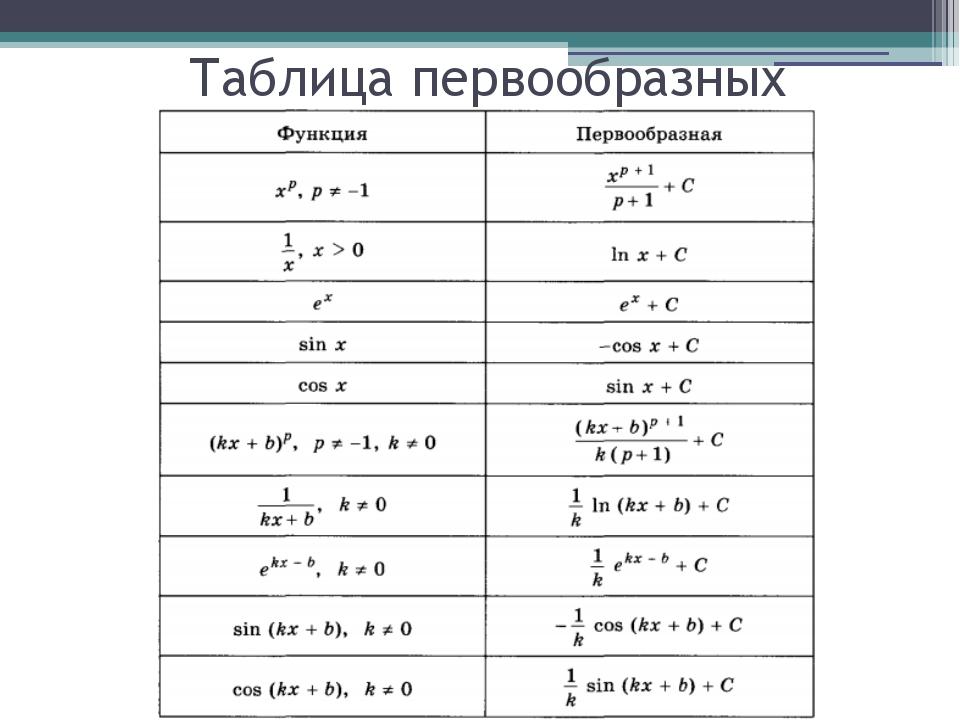 Таблица первообразных и правила их нахождения
