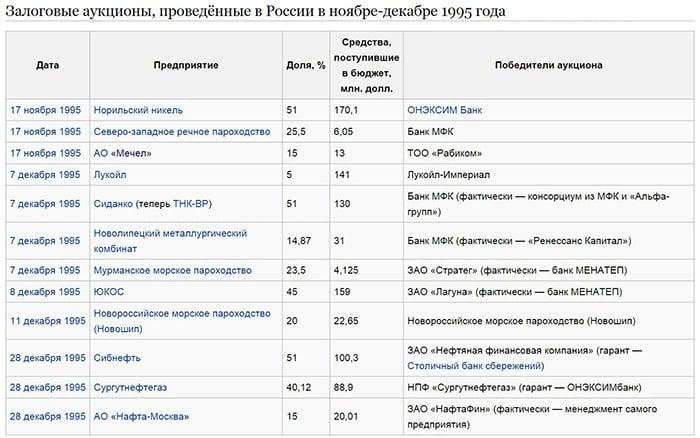 Залоговые аукционы в россии — википедия