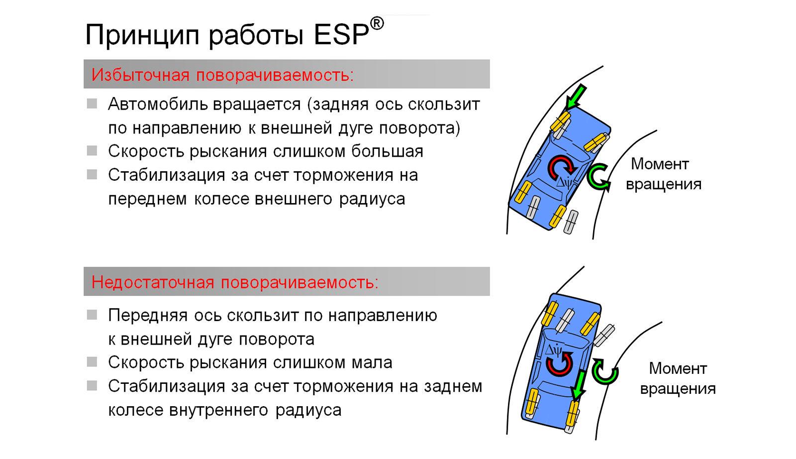 Esp: что это такое в машине - как работает система электронного контроля устойчивости и когда нужно отключать » автоноватор