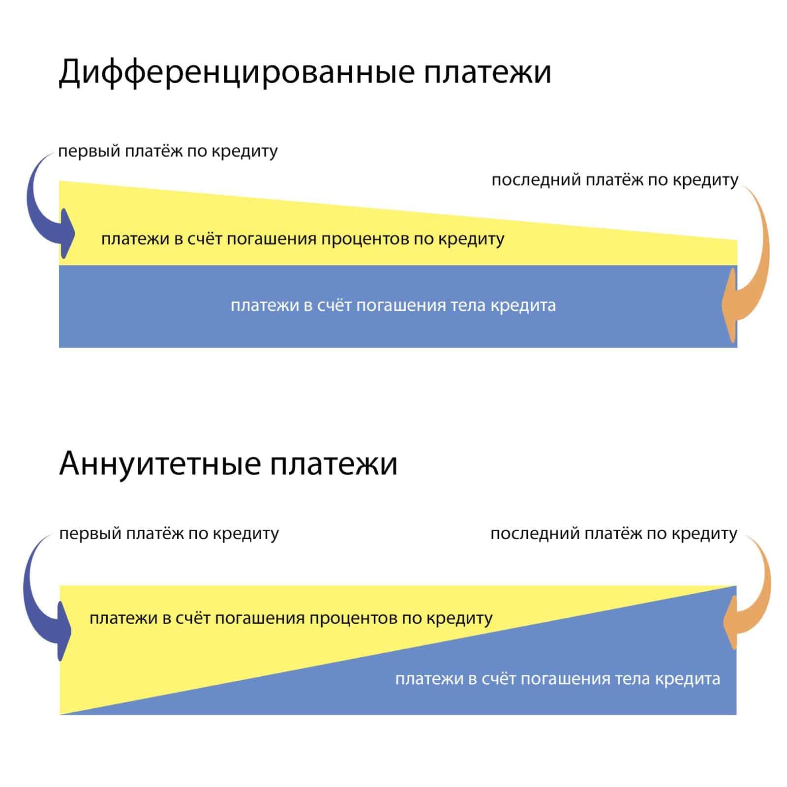Аннуитетный платеж: что это такое, плюсы и минусы данного метода. особенности аннуитетной ипотеки и схема погашения кредита