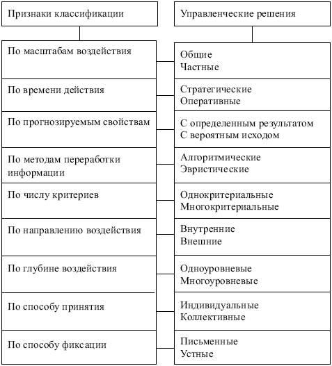 Классификация управленческих решений - discovered