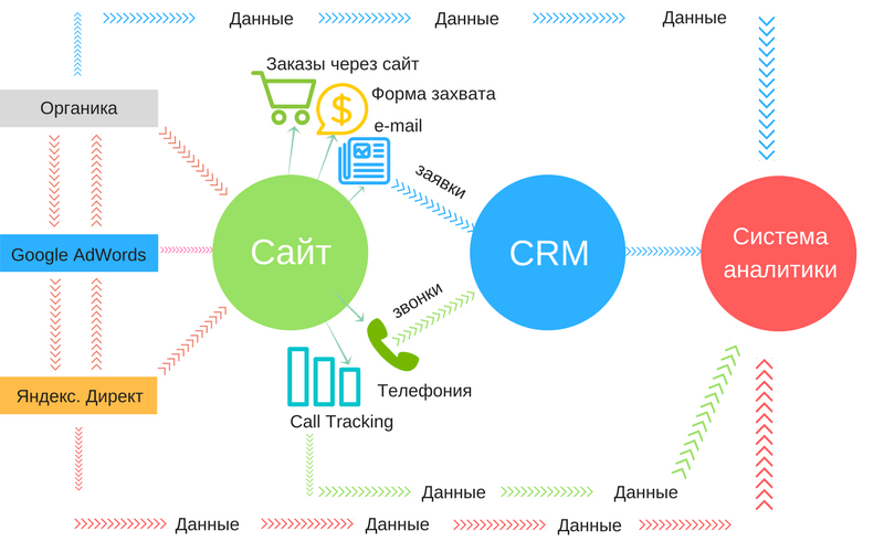 14 бесплатных crm для малого бизнеса на русском языке | sendpulse blog