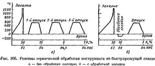 Нормализация (термообработка)