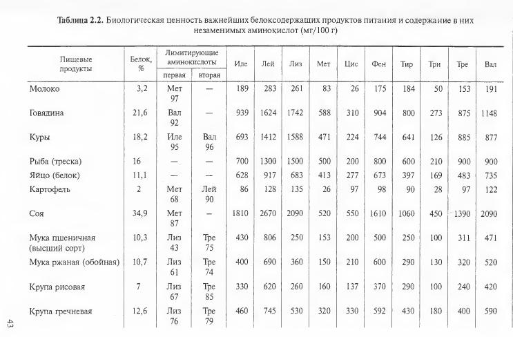 Фенилаланин: свойства, применение, источники
