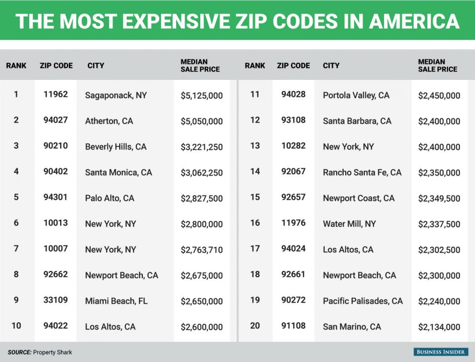 New jersey zip codes