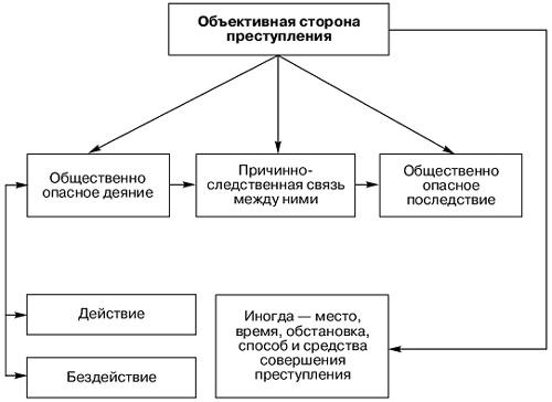 Объект преступления в уголовном праве - примеры, признаки, значение непосредственного, что является, двуобъектные, общие, как определить