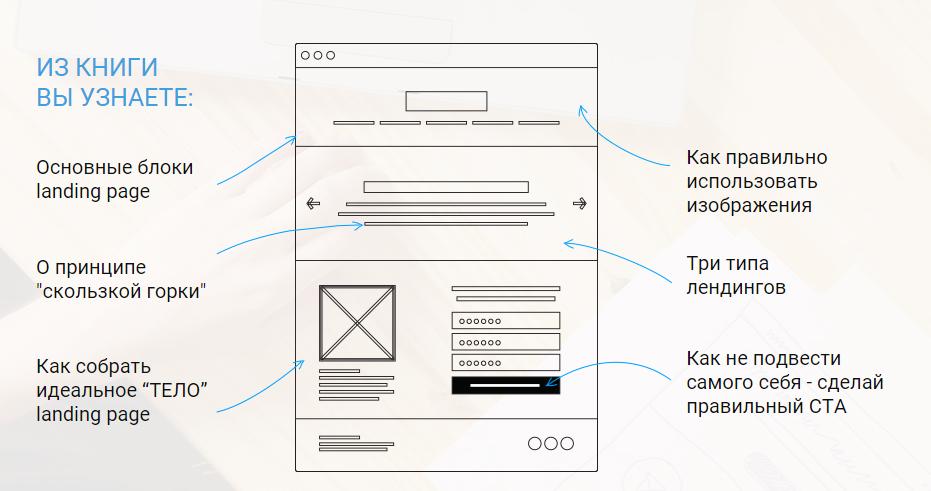 Landing page: что это такое и как работает