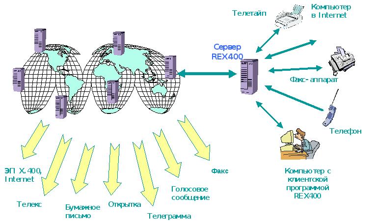 Факсимильная связь википедия