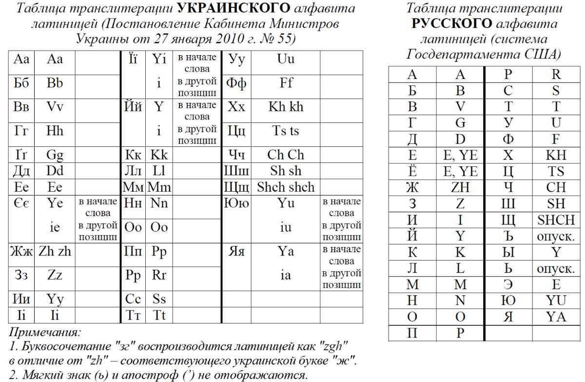 Транслитерация русского алфавита латиницей — википедия. что такое транслитерация русского алфавита латиницей