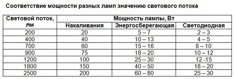 В чем измеряется световой поток: единицы си, мощность, сила