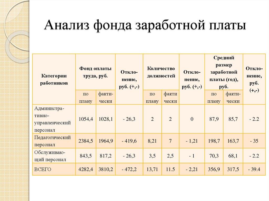 Фонд оплаты труда: формула расчета