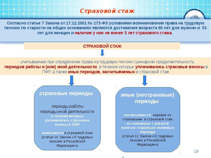 Страховой стаж. что такое страховой стаж для начисления пенсии в беларуси